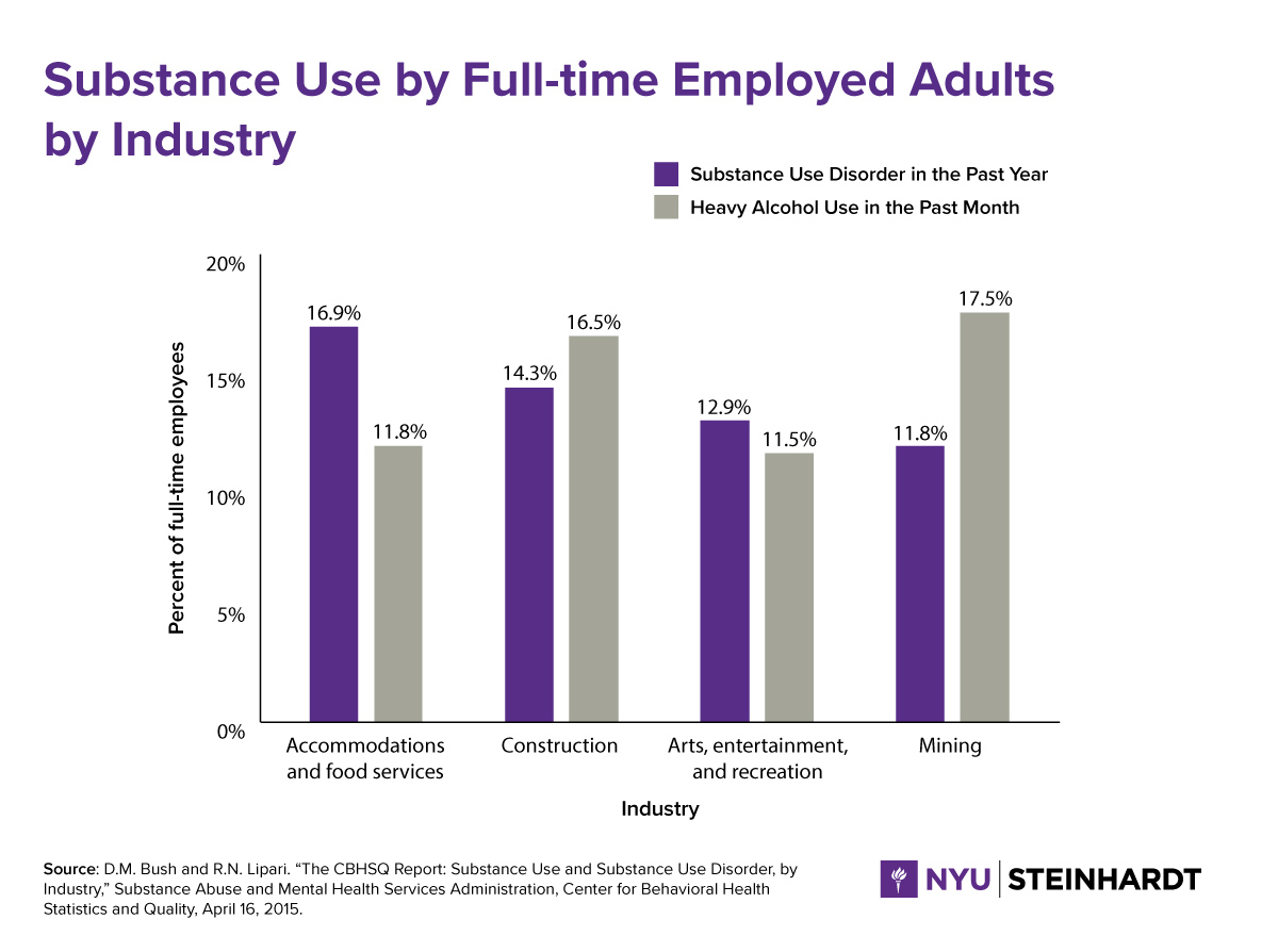 Bar charts comparing substance use by full-time employed adults in the past month by industry.