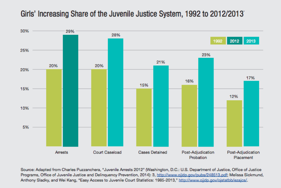 Girls' increasing Share of Juvenile Justice System, Bar Graph
