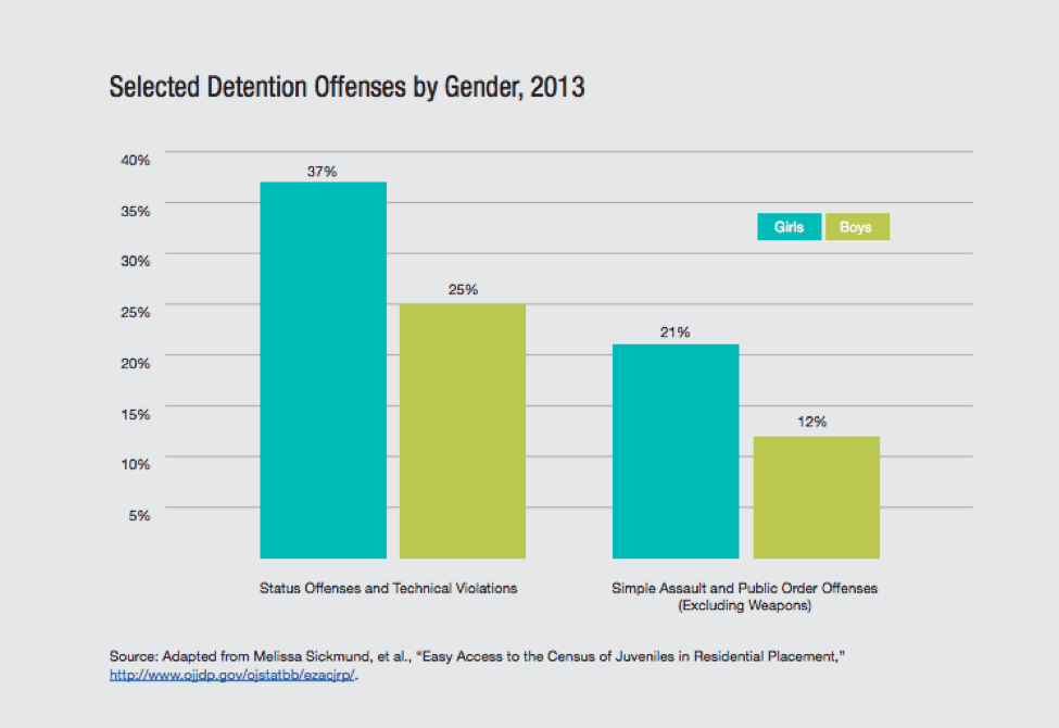 Selected Detention Offenses by Gender, Bar Graph
